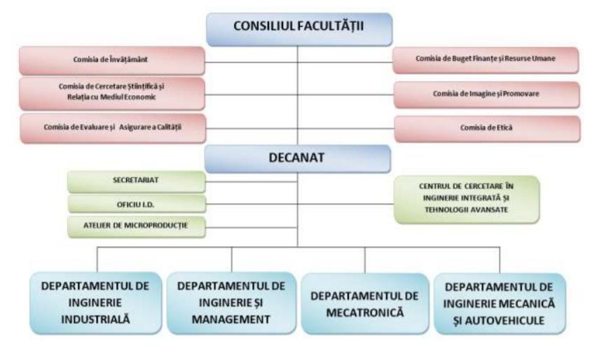 organigrama IMT